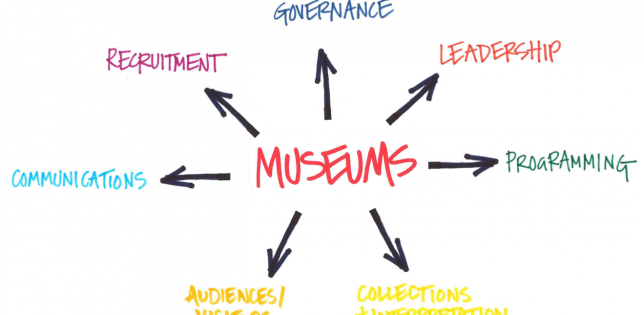 Diagram: Equality-proofing museums