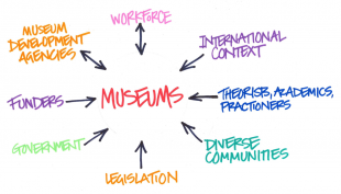Diagram: Pressures on museums for change