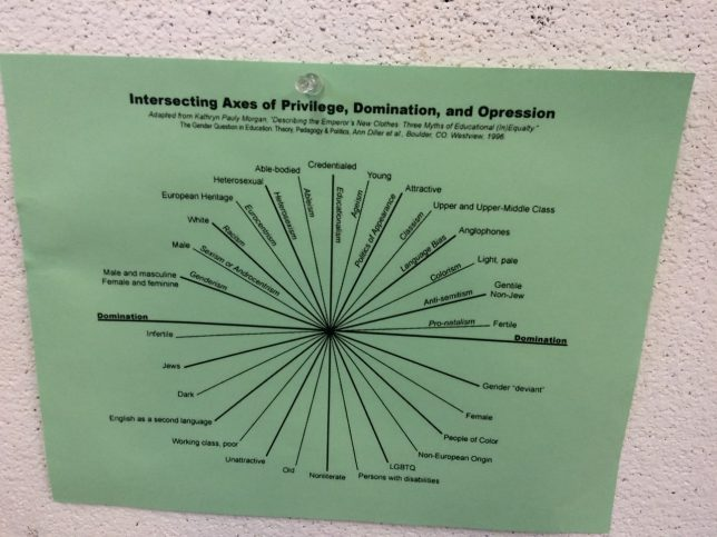 Image taken by Adele on her Clore Leadership Fellowship journey of a circular infographic detailing the intersections of privilege on the wall of the Women's Center for Creative Work in Los Angeles.